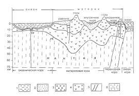 Реферат Строение земной коры Земная кора условно подразделяется на три слоя осадочный гранитный и базальтовый Строение земной коры показано на рис 1