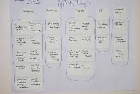 Affinity Diagrams Manufacturing Examples - ( Simple Electronic ...