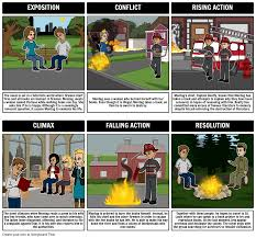 fahrenheit 451 summary themes other lesson plans fahrenheit 451 plot diagram