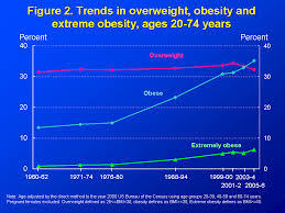Products Health E Stats Overweight Prevalence Among