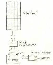 basic 12 volt boat wiring diagram images 12 volt boat wiring diagram a basic solar power system description and diagram