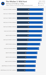 Recommended Cpu For Gtx 960 Without Bottleneck Toms