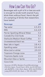 Ph Of Beverages Chart Is Your Seltzer Habit Harming Your Teeth Center For