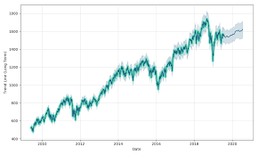 Rut Chart Russell 2000 Stock Forecast Up To 1615 370 Usd Rut