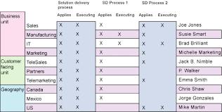 Process Template Create A Process Documentation Guide