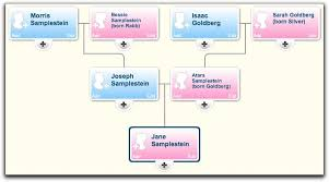 Whats Your Favorite Online Family Tree Site B F Jewish