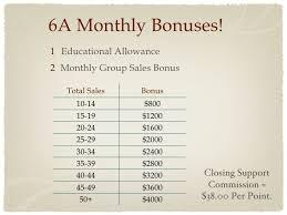 Enagic Compensation Plan Chart Enagic Pay Out Plan