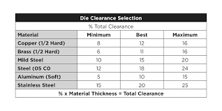 Punch Clearance Chart Fabricating Metalworking