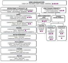 Us Army Hierarchy Chart The Official Home Page Of The Indian Army