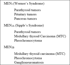 Men Syndromes Medical Mnemonics Graphics
