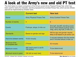 Military Fitness Test Chart Army Unveils New Six Event Physical Fitness Test To Help