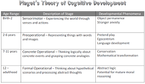 Piaget S Stages Of Cognitive Development Chart Pdf Overview On Jean Piagets Theory Of Cognitive Development