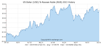 Rubles To Dollars Conversion Chart 60000 Usd Us Dollar Usd To Russian Ruble Rub Currency