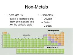Elements & the Periodic Table Non-Metals & Metalloids Chapter 3 ...
