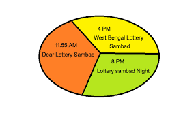 Sikkim State Lottery Result Today 11 55am 4pm 8pm Lottery Sambad