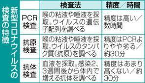 Pcr 検査 精度