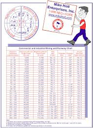 Nec Grounding Chart Mike Holt Conductor Sizing And Protection