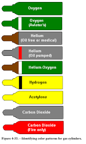 Gas Cylinders Gas Cylinders Colour Coding Chart