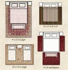 Simple Bedroom Rug Placement Area Sizes For Living Room Specs Price With Impressive Design