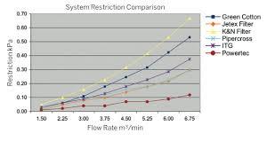 Car Air Filter Comparison Chart Performance Car Air Filter Test Fast Car