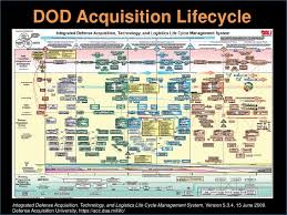 69 Unexpected Defense Acquisition Life Cycle Chart