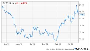 Silver Wheaton Should You Buy The Stock Now Wheaton