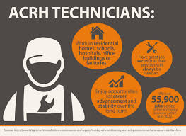 Heating Air Conditioning And Refrigeration Mechanics And Installers Acrh Technician Training Program In Bucks County Pa Camden County