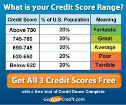 Government Sponsored Free Credit Report Experian Credit