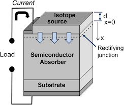 Image result for semiconductor