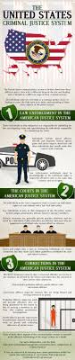 Criminal Justice Definition Three Components Of The United States Criminal Justice System