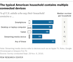 Streaming Devices Comparison Chart 2017 A Third Of U S Households Have Three Or More Smartphones