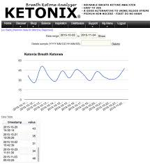 How To Use The Ketonix Breathalyzer Ketodiet Blog