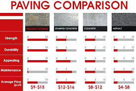 driveway cost concrete installer beach pavers per square metre foot