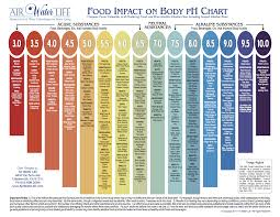 Alkaline Ph Level Chart Food Ph List Balancing Acid Alkaline Foods