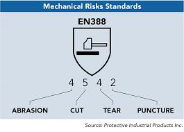 Cut Resistance Standards 2014 12 29 Safety Health Magazine