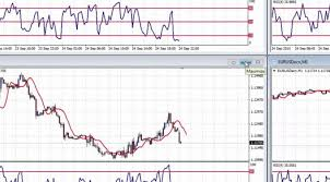Forex Trading Using Multiple Charts On 1 Mt4 Screen