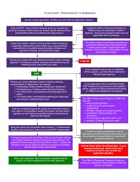Flow Chart Tarleton State University