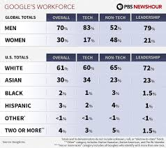 google finally discloses its diversity record and it s not good  google finally discloses its diversity record and it s not good