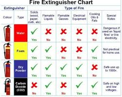 Hse Articles Fire Extinguisher All You Need To Know