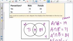 Ap Statistics Probability Venn Diagram Ap Stats 5 3c Venn Diagrams And Probability Youtube