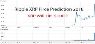 Ripple Transaction Has Xrp Price Projections