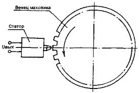 Реферат Индукционные датчики ru  статор датчика укреплен на кожухе маховика или на заглушке смотрового лючка в непосредственной близости от зубчатого венца маховика