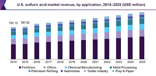 Sulfuric Acid Market Size Outlook Industry Overview