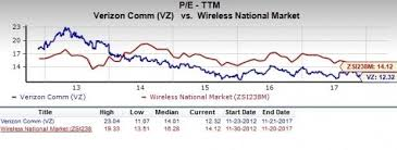 Vz Stock Quote