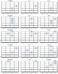 Basic Guitar Chords For Left Handed Players In 2019 Guitar