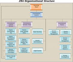 zra zambia revenue authority