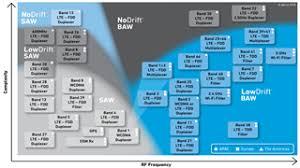Baw Size Chart Bulk Acoustic Wave Baw Qorvo