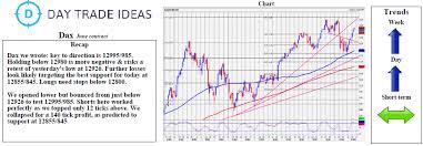 S Dax Chart Dax Longs Need Stops Below 12800 Investing Com
