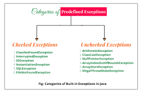 checked and unchecked exceptions in