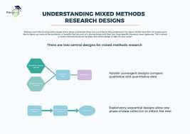 Convergent Design Mixed Methods